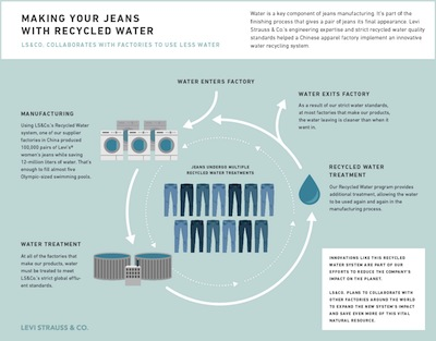 Recycled Water Infographic