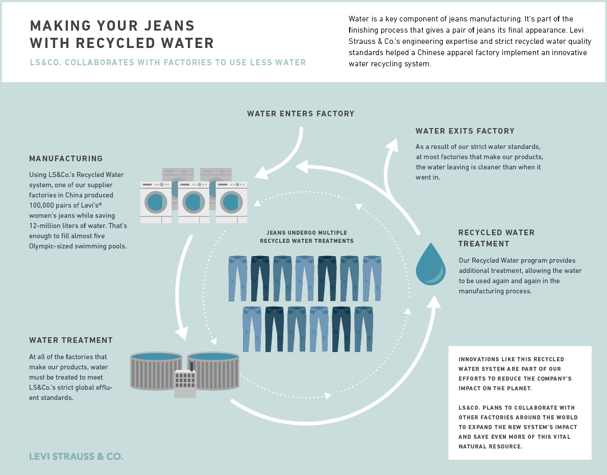 Recycling Water In The Fashion Industry