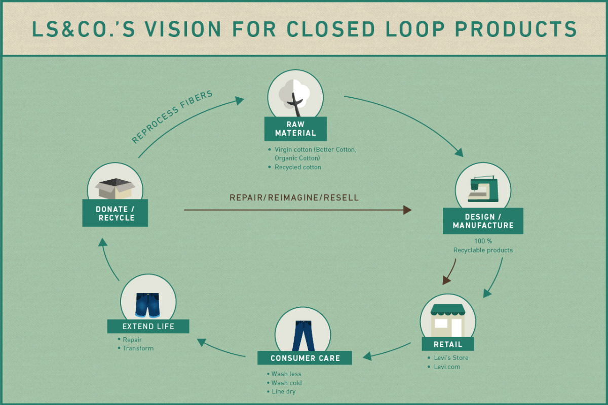 planet levi strauss recycling reuse