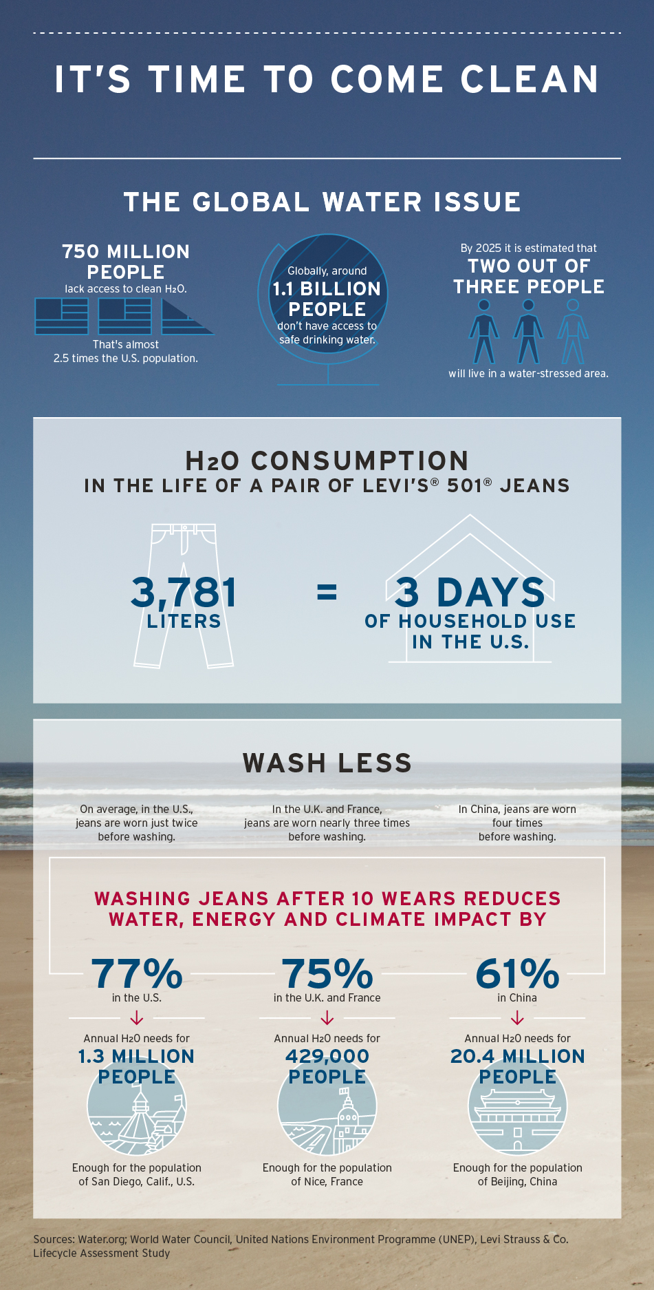 Levi Strauss LCA Infographic - It's Time to Come Clean