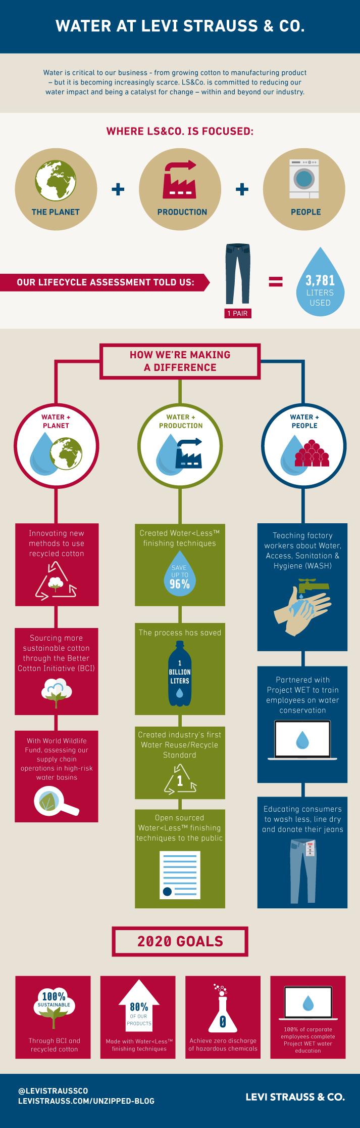 WWD Infographic_FINAL